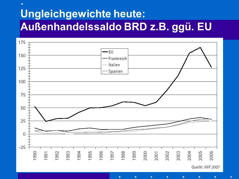 Ungleichgewichte heute: Außenhandelssaldo BRD z.B. ggü. EU Quelle: Statistisches Bundesamt 2007
