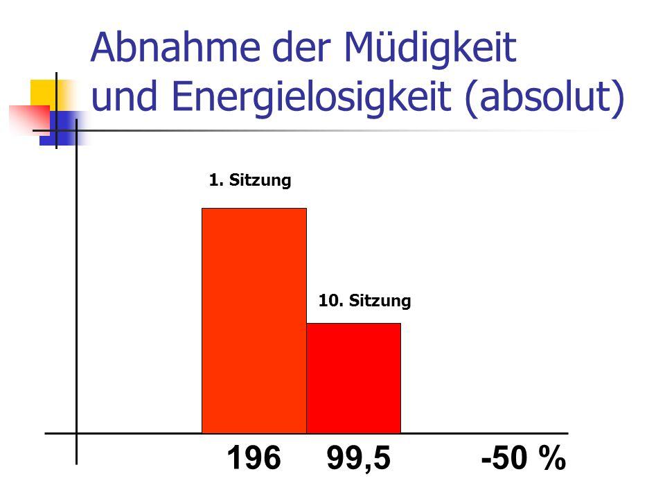 Abnahme der Müdigkeit und Energielosigkeit (absolut) 19699,5-50 % 1. Sitzung 10. Sitzung