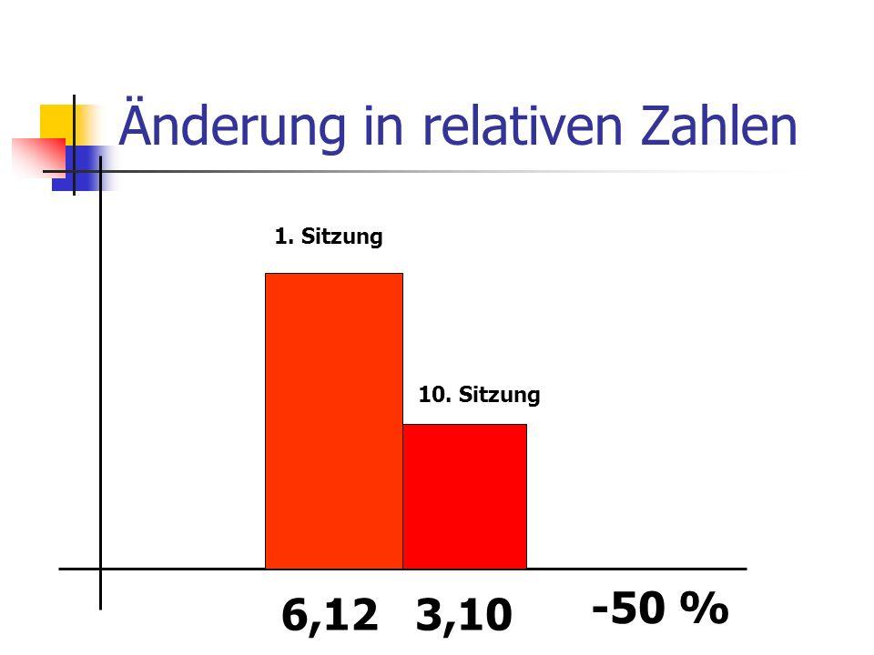 Änderung in relativen Zahlen 6,123,10 -50 % 1. Sitzung 10. Sitzung