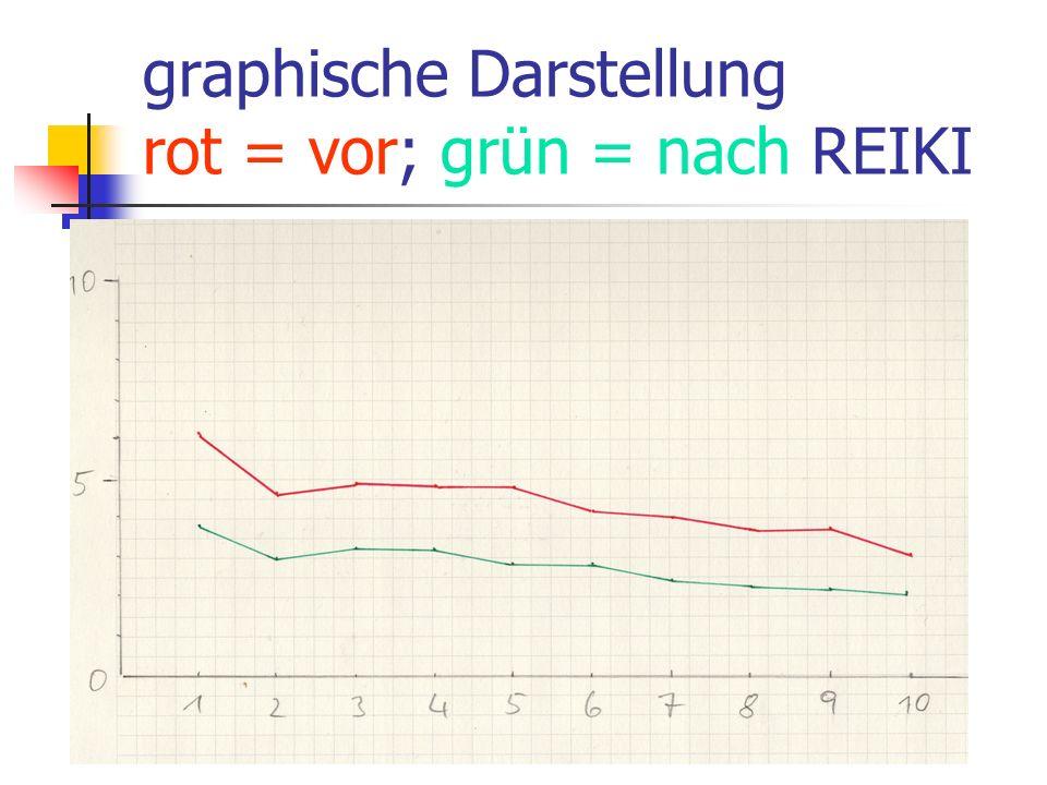 graphische Darstellung rot = vor; grün = nach REIKI