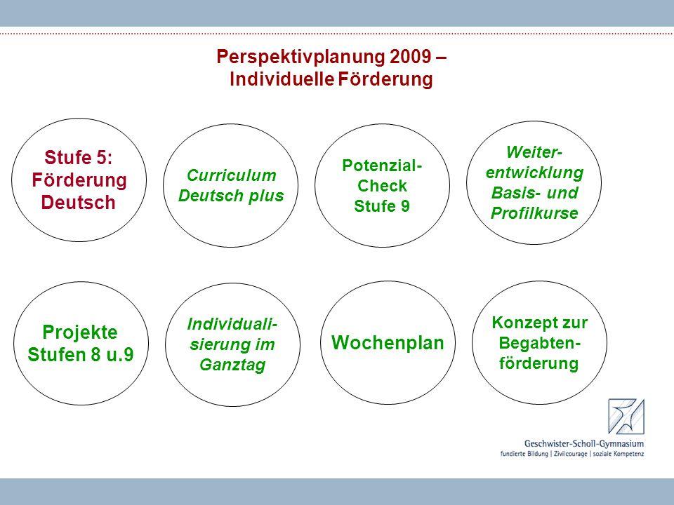 Perspektivplanung 2009 – Individuelle Förderung Stufe 5: Förderung Deutsch Weiter- entwicklung Basis- und Profilkurse Konzept zur Begabten- förderung Projekte Stufen 8 u.9 Curriculum Deutsch plus Individuali- sierung im Ganztag Wochenplan Potenzial- Check Stufe 9