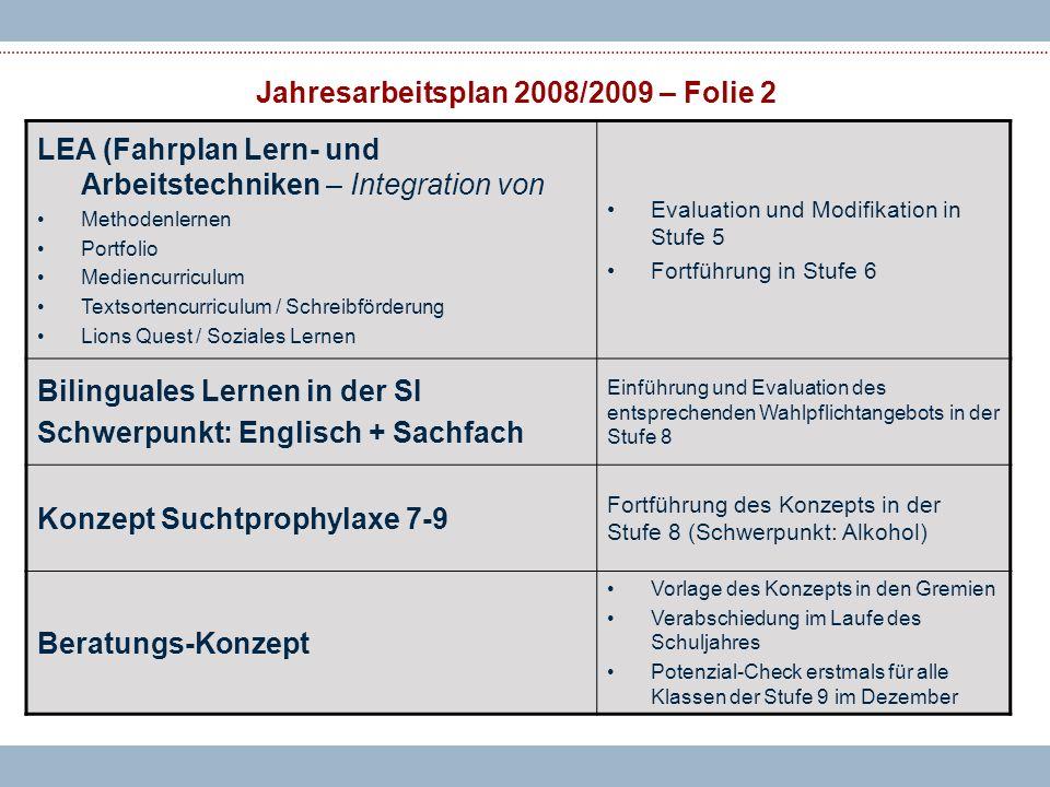 Jahresarbeitsplan 2008/2009 – Folie 2 LEA (Fahrplan Lern- und Arbeitstechniken – Integration von Methodenlernen Portfolio Mediencurriculum Textsortencurriculum / Schreibförderung Lions Quest / Soziales Lernen Evaluation und Modifikation in Stufe 5 Fortführung in Stufe 6 Bilinguales Lernen in der SI Schwerpunkt: Englisch + Sachfach Einführung und Evaluation des entsprechenden Wahlpflichtangebots in der Stufe 8 Konzept Suchtprophylaxe 7-9 Fortführung des Konzepts in der Stufe 8 (Schwerpunkt: Alkohol) Beratungs-Konzept Vorlage des Konzepts in den Gremien Verabschiedung im Laufe des Schuljahres Potenzial-Check erstmals für alle Klassen der Stufe 9 im Dezember