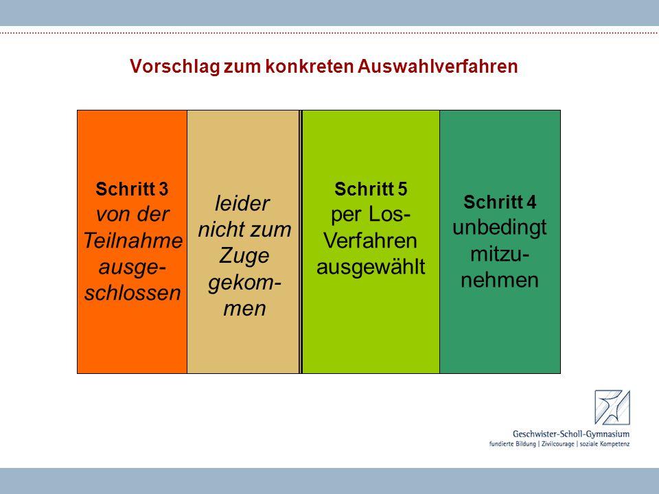Vorschlag zum konkreten Auswahlverfahren Schritt 2 alle Bewer- bungen Schritt 3 von der Teilnahme ausge- schlossen Schritt 4 unbedingt mitzu- nehmen S