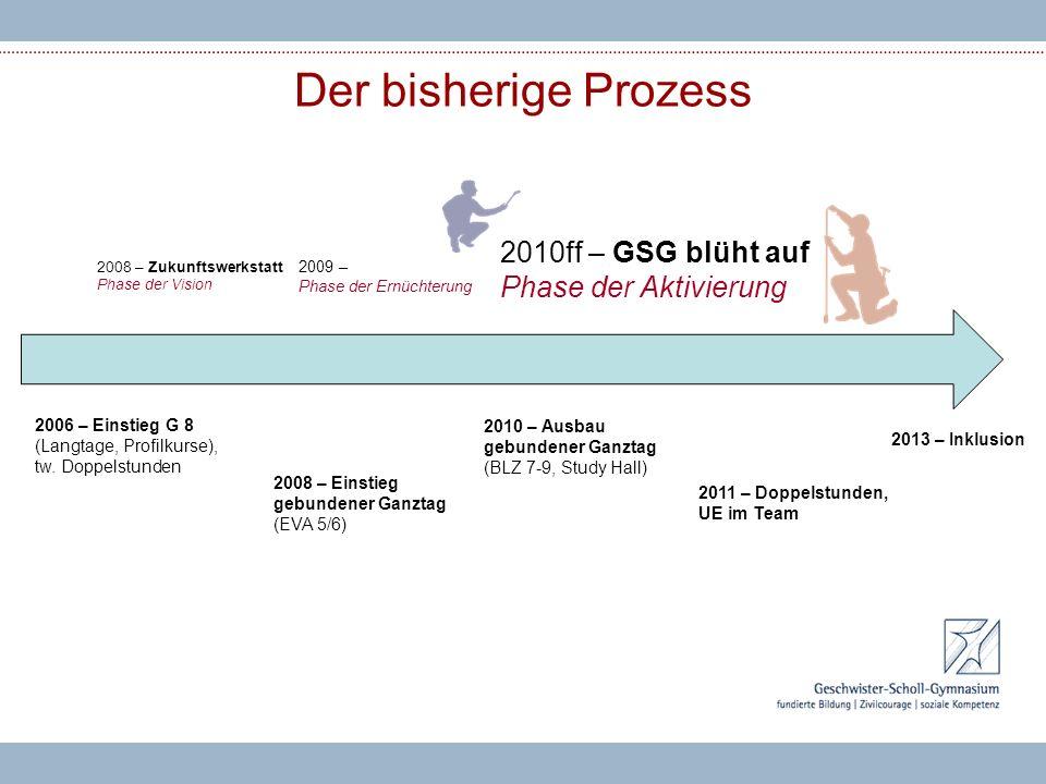 Der bisherige Prozess 2006 – Einstieg G 8 (Langtage, Profilkurse), tw. Doppelstunden 2008 – Einstieg gebundener Ganztag (EVA 5/6) 2010 – Ausbau gebund