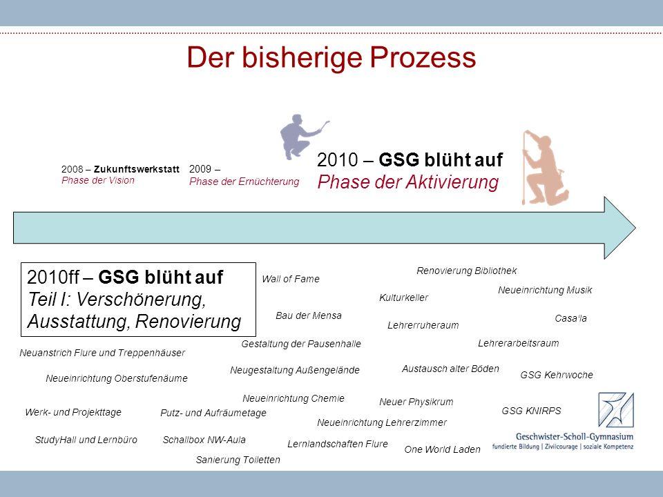 Der bisherige Prozess 2009 – Phase der Ernüchterung 2008 – Zukunftswerkstatt Phase der Vision 2010 – GSG blüht auf Phase der Aktivierung 2010ff – GSG