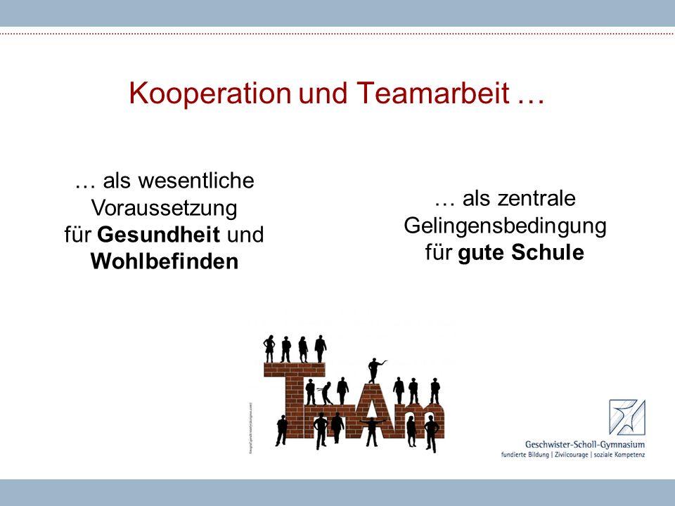 Kooperation und Teamarbeit … … als wesentliche Voraussetzung für Gesundheit und Wohlbefinden … als zentrale Gelingensbedingung für gute Schule