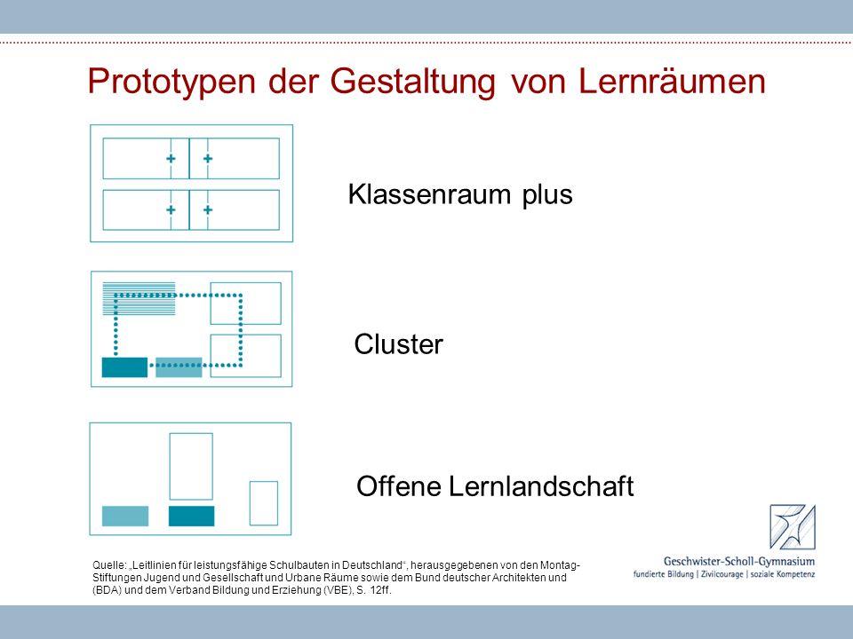 Prototypen der Gestaltung von Lernräumen Klassenraum plus Cluster Offene Lernlandschaft Quelle: Leitlinien für leistungsfähige Schulbauten in Deutschl