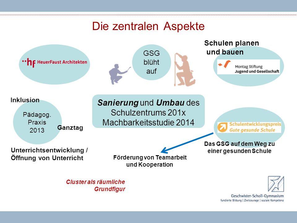 Teams und Strukturen 201x Die zentralen Aspekte Sanierung und Umbau des Schulzentrums 201x Machbarkeitsstudie 2014 GSG blüht auf Schulen planen und bauen Pädagog.
