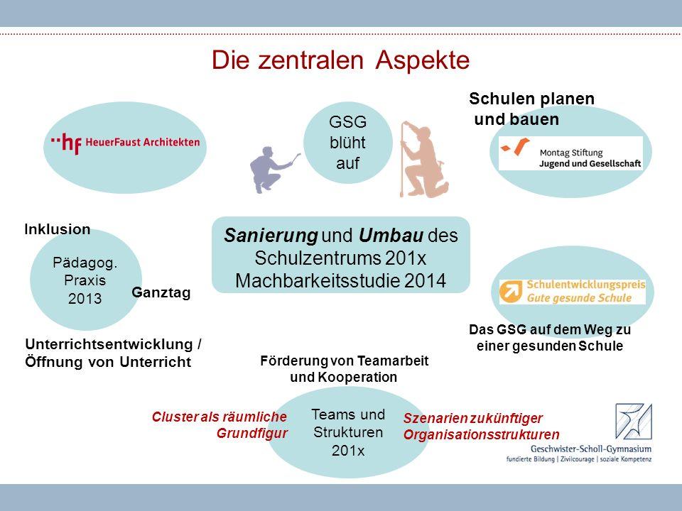 Teams und Strukturen 201x Die zentralen Aspekte Sanierung und Umbau des Schulzentrums 201x Machbarkeitsstudie 2014 GSG blüht auf Schulen planen und ba