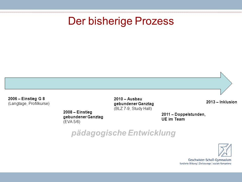 Der bisherige Prozess 2006 – Einstieg G 8 (Langtage, Profilkurse) 2008 – Einstieg gebundener Ganztag (EVA 5/6) 2010 – Ausbau gebundener Ganztag (BLZ 7-9, Study Hall) 2011 – Doppelstunden, UE im Team 2013 – Inklusion pädagogische Entwicklung