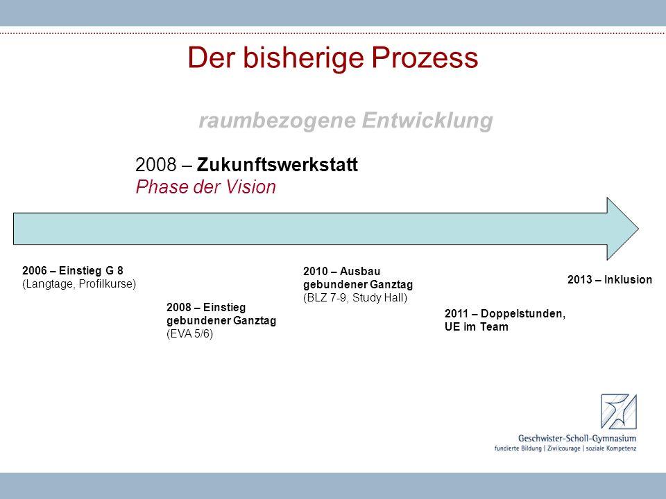 Der bisherige Prozess 2008 – Zukunftswerkstatt Phase der Vision