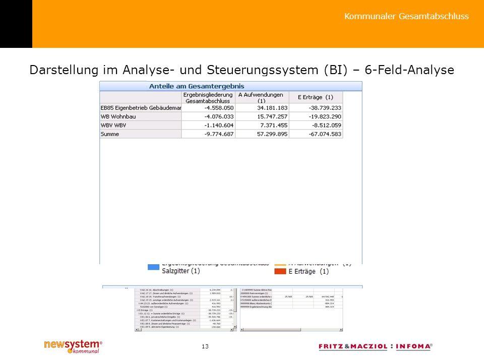 13 Kommunaler Gesamtabschluss Darstellung im Analyse- und Steuerungssystem (BI) – 6-Feld-Analyse