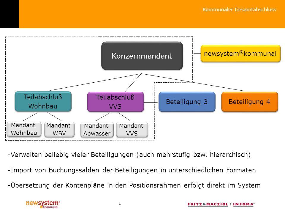 4 Konzernmandant Teilabschluß Wohnbau Teilabschluß Wohnbau Teilabschluß VVS Teilabschluß VVS Beteiligung 3 Beteiligung 4 -Verwalten beliebig vieler Beteiligungen (auch mehrstufig bzw.
