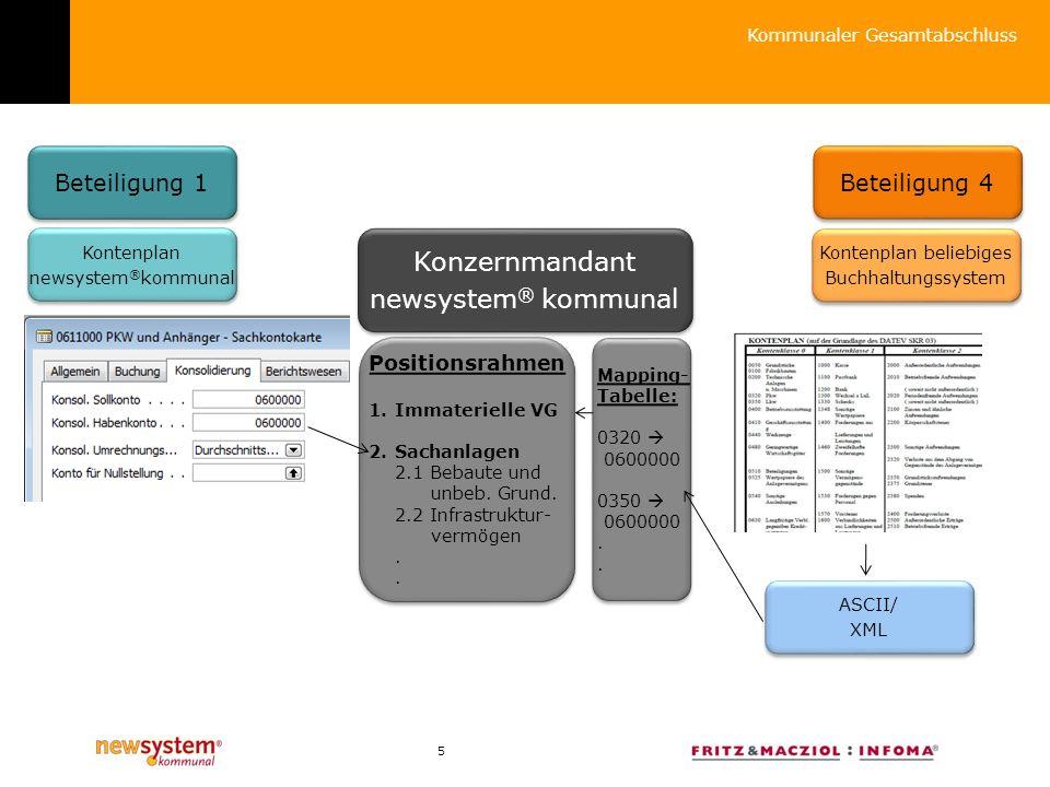 5 Kommunaler Gesamtabschluss Konzernmandant newsystem ® kommunal Konzernmandant newsystem ® kommunal Beteiligung 1 Beteiligung 4 Positionsrahmen 1.Imm
