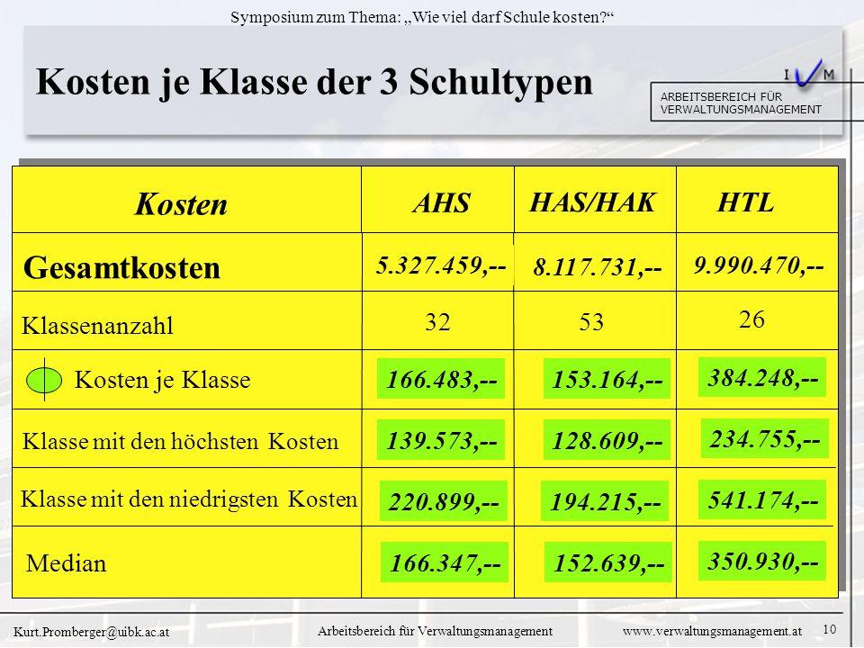 10 ARBEITSBEREICH FÜR VERWALTUNGSMANAGEMENT Symposium zum Thema: Wie viel darf Schule kosten.