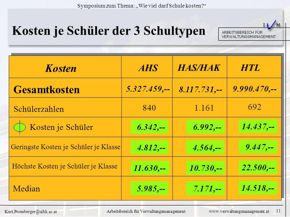 11 ARBEITSBEREICH FÜR VERWALTUNGSMANAGEMENT Symposium zum Thema: Wie viel darf Schule kosten.