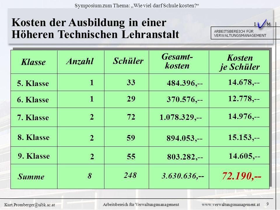 9 ARBEITSBEREICH FÜR VERWALTUNGSMANAGEMENT Symposium zum Thema: Wie viel darf Schule kosten.