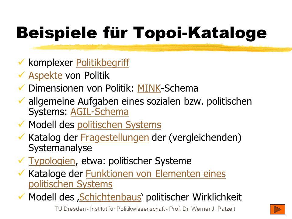 TU Dresden - Institut für Politikwissenschaft - Prof. Dr. Werner J. Patzelt Beispiele für Topoi-Kataloge komplexer PolitikbegriffPolitikbegriff Aspekt