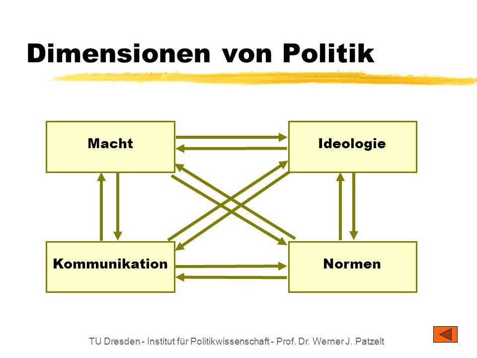 TU Dresden - Institut für Politikwissenschaft - Prof. Dr. Werner J. Patzelt Dimensionen von Politik Macht Normen Ideologie Kommunikation