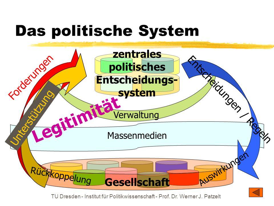 TU Dresden - Institut für Politikwissenschaft - Prof. Dr. Werner J. Patzelt Das politische System Massenmedien Gesellschaft Verwaltung Forderungen Unt