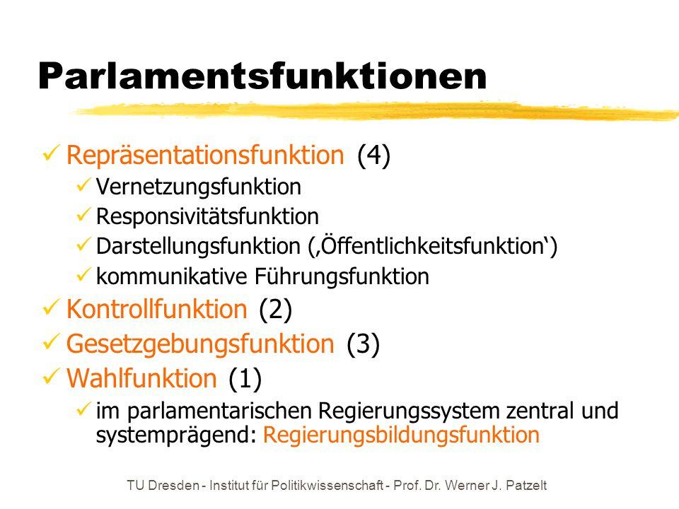 TU Dresden - Institut für Politikwissenschaft - Prof. Dr. Werner J. Patzelt Parlamentsfunktionen Repräsentationsfunktion (4) Vernetzungsfunktion Respo