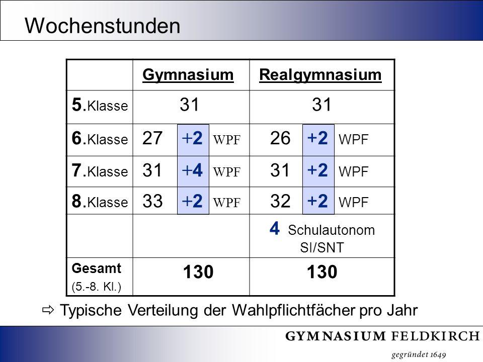 Typische Verteilung der Wahlpflichtfächer pro Jahr Wochenstunden Gymnasium Realgymnasium 5. Klasse 31 6. Klasse 27 + 2 WPF 26 +2 WPF 7. Klasse 31 + 4