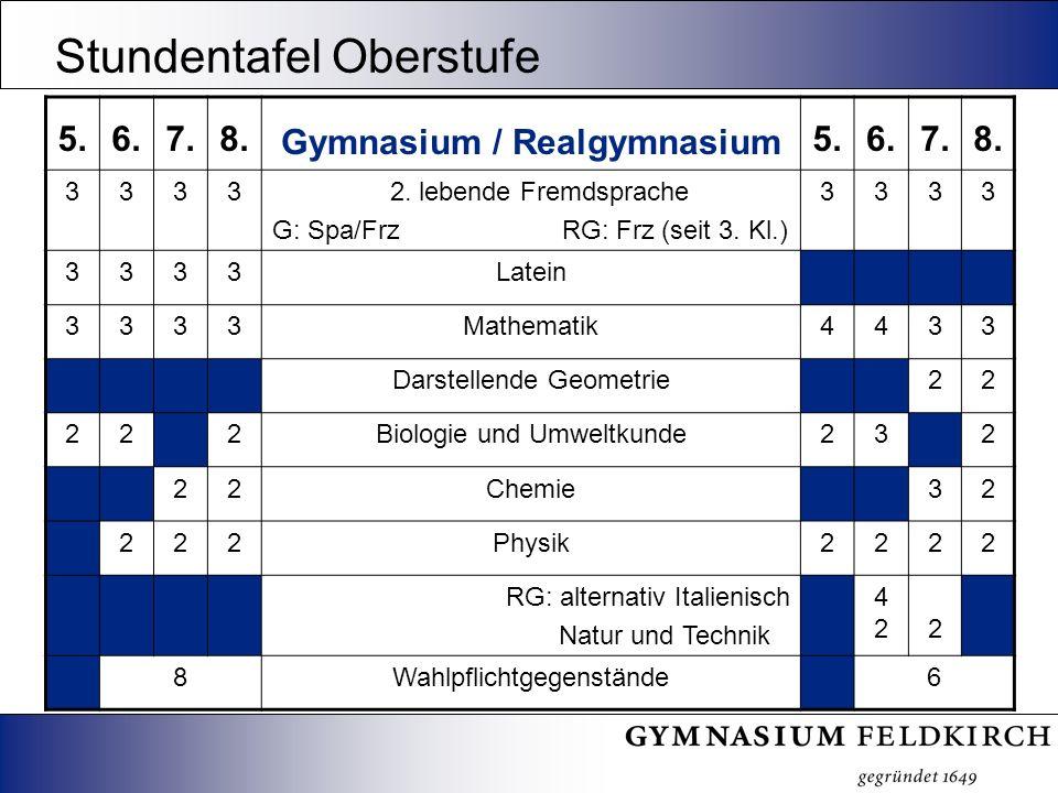 5.6.7.8. Gymnasium / Realgymnasium 5.6.7.8. 3333 2. lebende Fremdsprache G: Spa/Frz RG: Frz (seit 3. Kl.) 3333 3333Latein 3333Mathematik4433 Darstelle