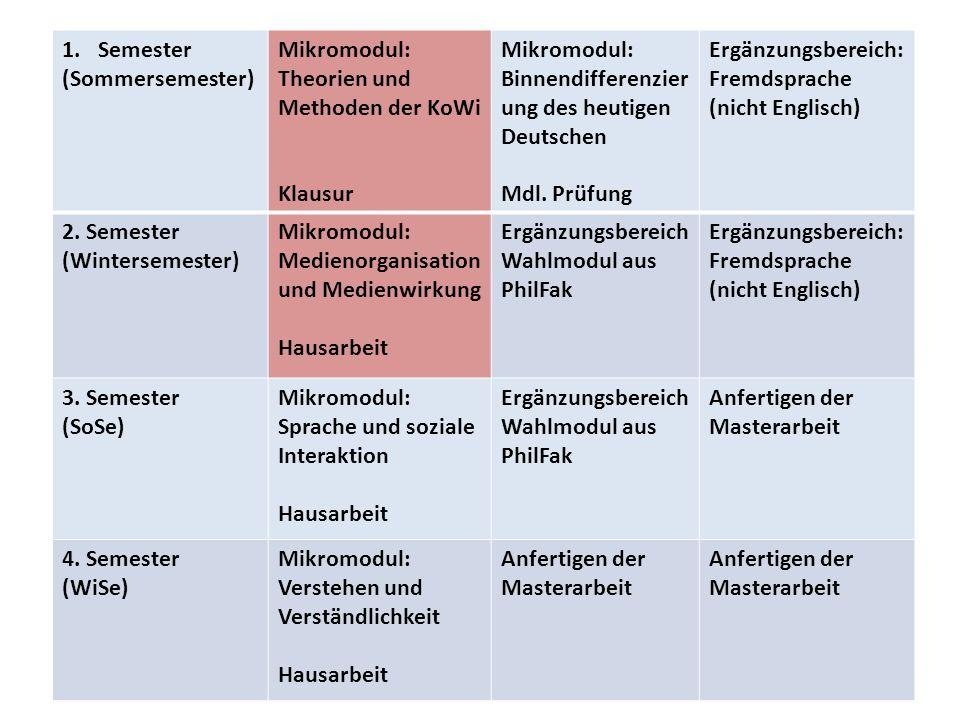 1.Semester (Sommersemester) Mikromodul: Theorien und Methoden der KoWi Klausur Mikromodul: Binnendifferenzier ung des heutigen Deutschen Mdl. Prüfung
