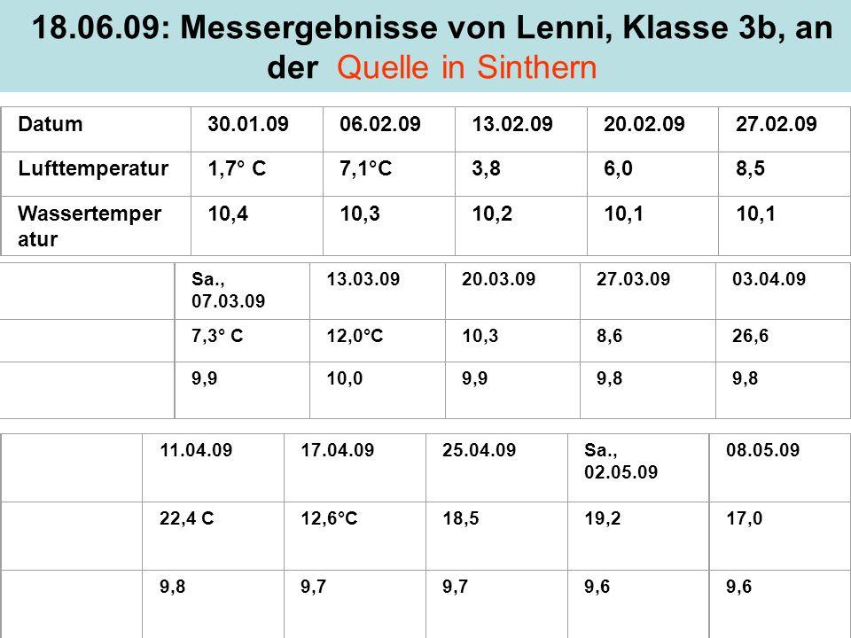 18.06.09: Messergebnisse von Lenni, Klasse 3b, an der Quelle in Sinthern Datum30.01.0906.02.0913.02.0920.02.0927.02.09 Lufttemperatur1,7° C7,1°C3,86,0
