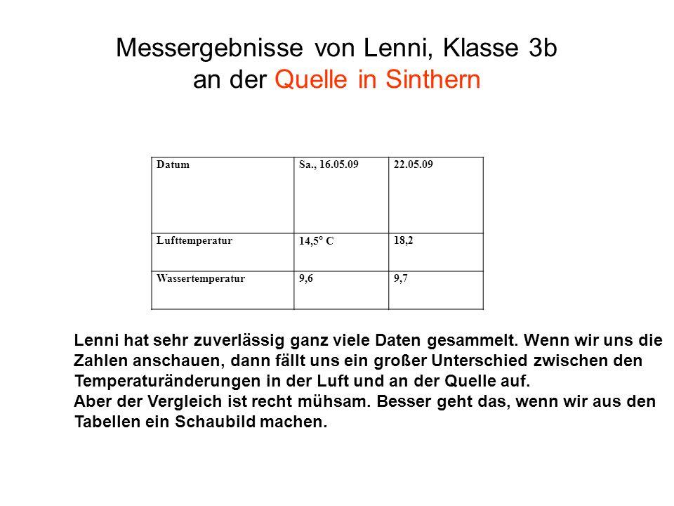 Messergebnisse von Lenni, Klasse 3b an der Quelle in Sinthern Lenni hat sehr zuverlässig ganz viele Daten gesammelt. Wenn wir uns die Zahlen anschauen