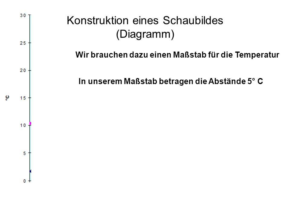 Konstruktion eines Schaubildes (Diagramm) Wir brauchen dazu einen Maßstab für die Temperatur In unserem Maßstab betragen die Abstände 5° C