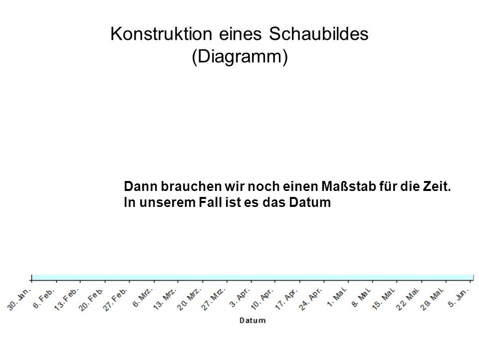 Konstruktion eines Schaubildes (Diagramm) Dann brauchen wir noch einen Maßstab für die Zeit. In unserem Fall ist es das Datum