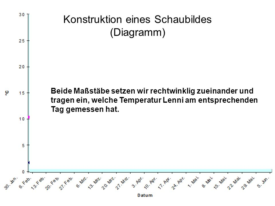 Konstruktion eines Schaubildes (Diagramm) Beide Maßstäbe setzen wir rechtwinklig zueinander und tragen ein, welche Temperatur Lenni am entsprechenden