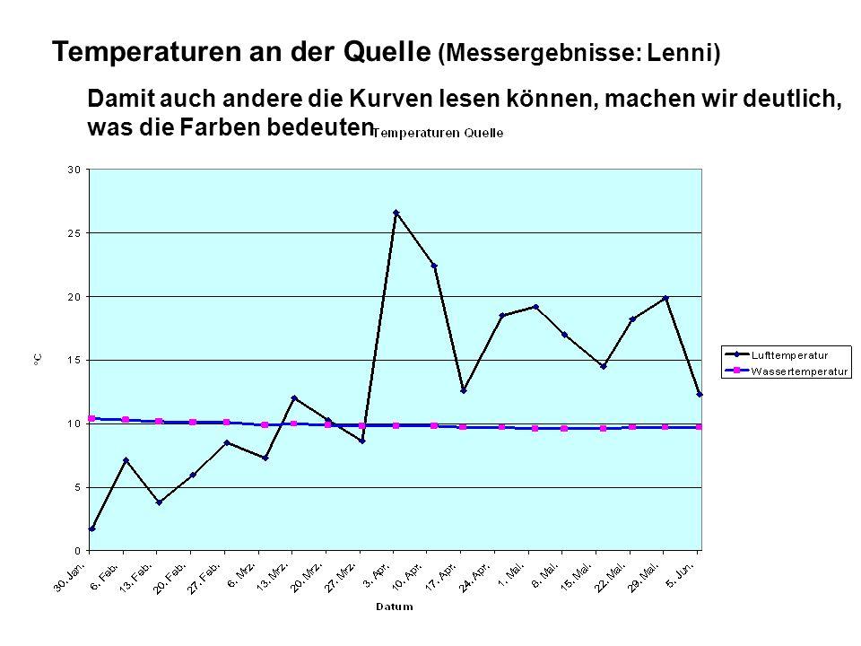 Temperaturen an der Quelle (Messergebnisse: Lenni) Damit auch andere die Kurven lesen können, machen wir deutlich, was die Farben bedeuten