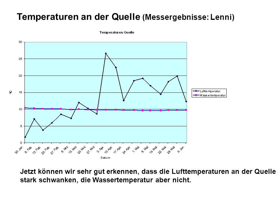 Temperaturen an der Quelle (Messergebnisse: Lenni) Jetzt können wir sehr gut erkennen, dass die Lufttemperaturen an der Quelle stark schwanken, die Wa