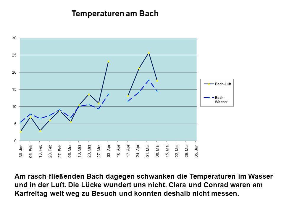 Am rasch fließenden Bach dagegen schwanken die Temperaturen im Wasser und in der Luft. Die Lücke wundert uns nicht. Clara und Conrad waren am Karfreit