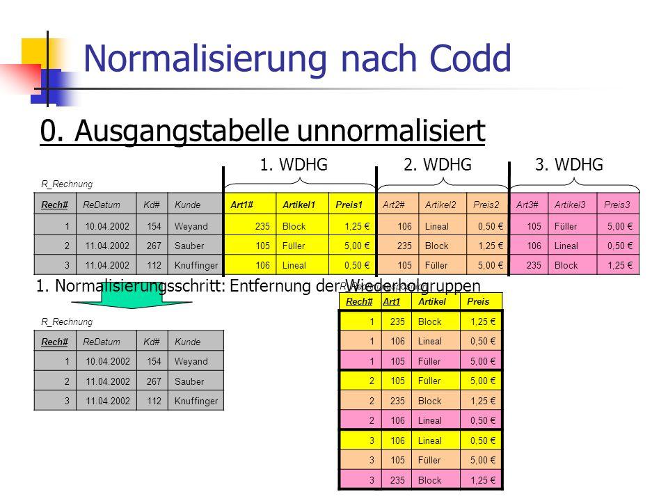 Normalisierung nach Codd 0. Ausgangstabelle unnormalisiert R_Rechnung Rech#ReDatumKd#KundeArt1#Artikel1Preis1Art2#Artikel2Preis2Art3#Artikel3Preis3 11