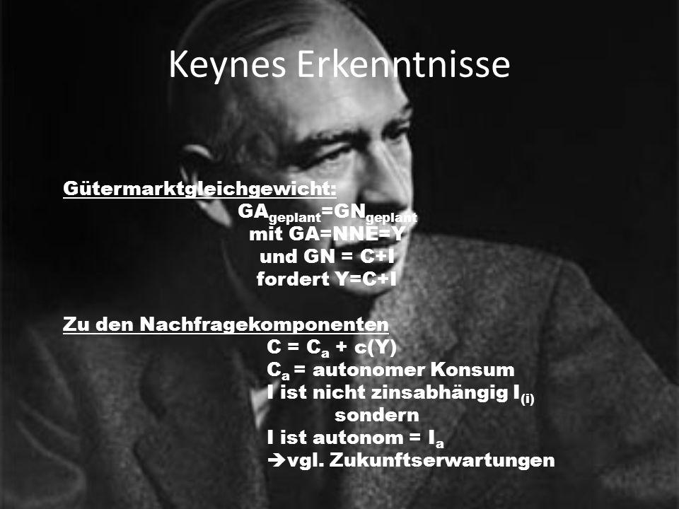 Keynes Erkenntnisse Gütermarktgleichgewicht: GA geplant =GN geplant mit GA=NNE=Y und GN = C+I fordert Y=C+I Zu den Nachfragekomponenten C = C a + c(Y)