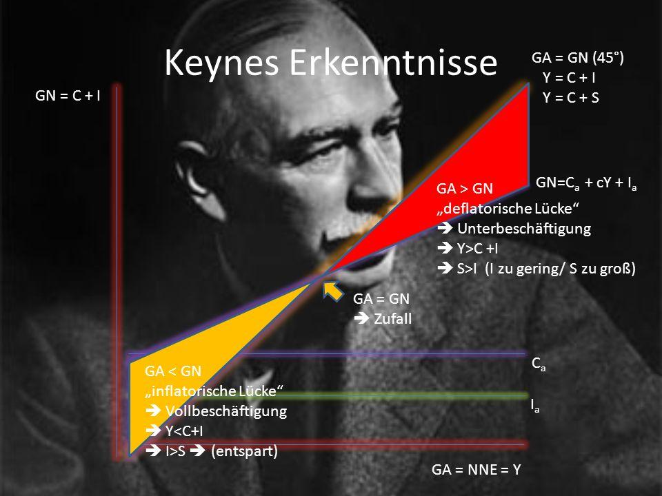 Keynes Erkenntnisse GA = NNE = Y GN = C + I GA = GN (45°) Y = C + I Y = C + S IaIa CaCa GN=C a + cY + I a GA = GN Zufall GA < GN inflatorische Lücke V