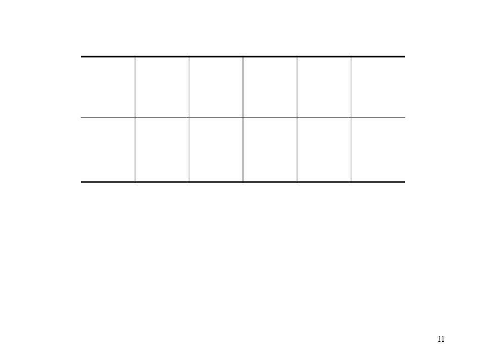 11 A simple partition