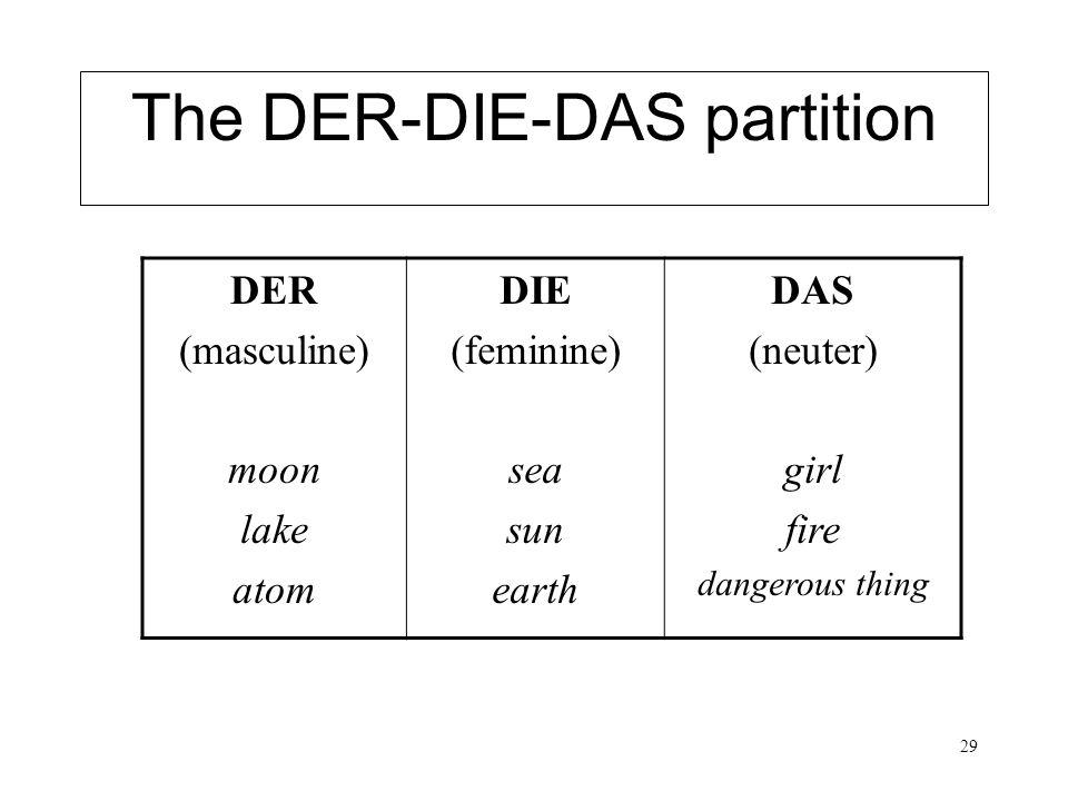 29 The DER-DIE-DAS partition DER (masculine) moon lake atom DIE (feminine) sea sun earth DAS (neuter) girl fire dangerous thing