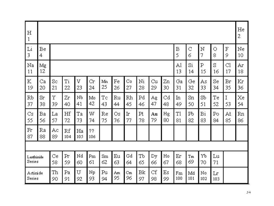 34 Periodic Table