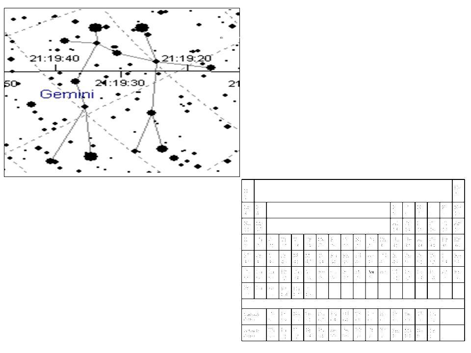 37 Universe/Periodic Table