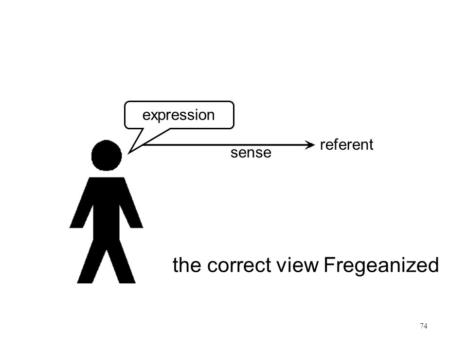 74 Frege referent expression sense the correct view Fregeanized