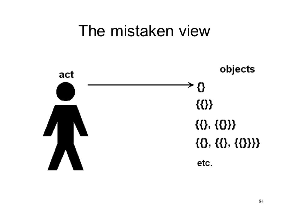 84 The mistaken view