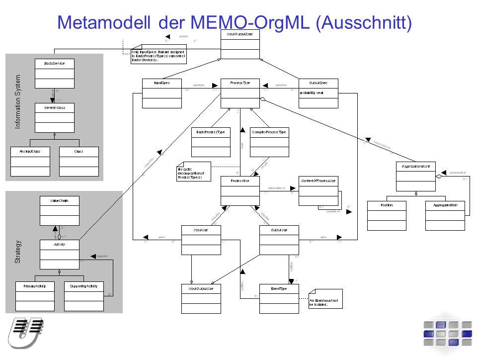 Metamodell der MEMO-OrgML (Ausschnitt)