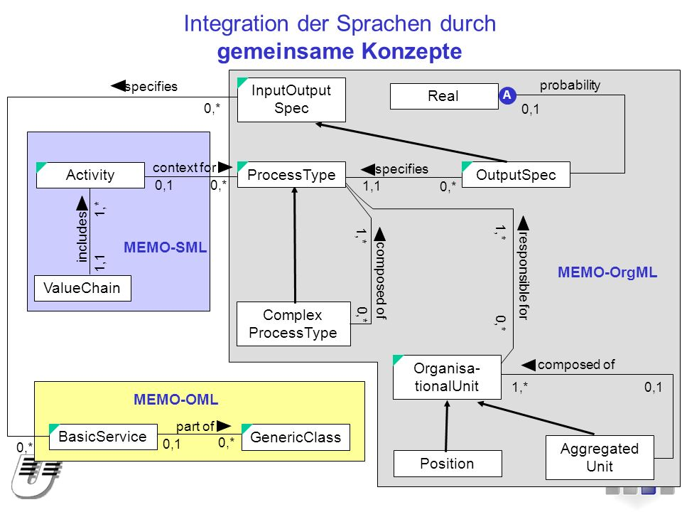 Integration der Sprachen durch gemeinsame Konzepte MEMO-OrgML MEMO-OML MEMO-SML InputOutput Spec Complex ProcessType OutputSpec Real Position Aggregated Unit specifies 1,1 0,* composed of 1,* 0,* A 0,1 probability Organisa- tionalUnit composed of 1,*0,1 responsible for 1,* 0,* ProcessType context for 0,10,* ValueChain includes 1,1 1,* Activity specifies 0,* GenericClass BasicService part of 0,1 0,*