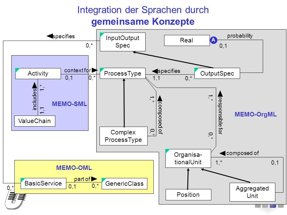 Integration der Sprachen durch gemeinsame Konzepte MEMO-OrgML MEMO-OML MEMO-SML InputOutput Spec Complex ProcessType OutputSpec Real Position Aggregat