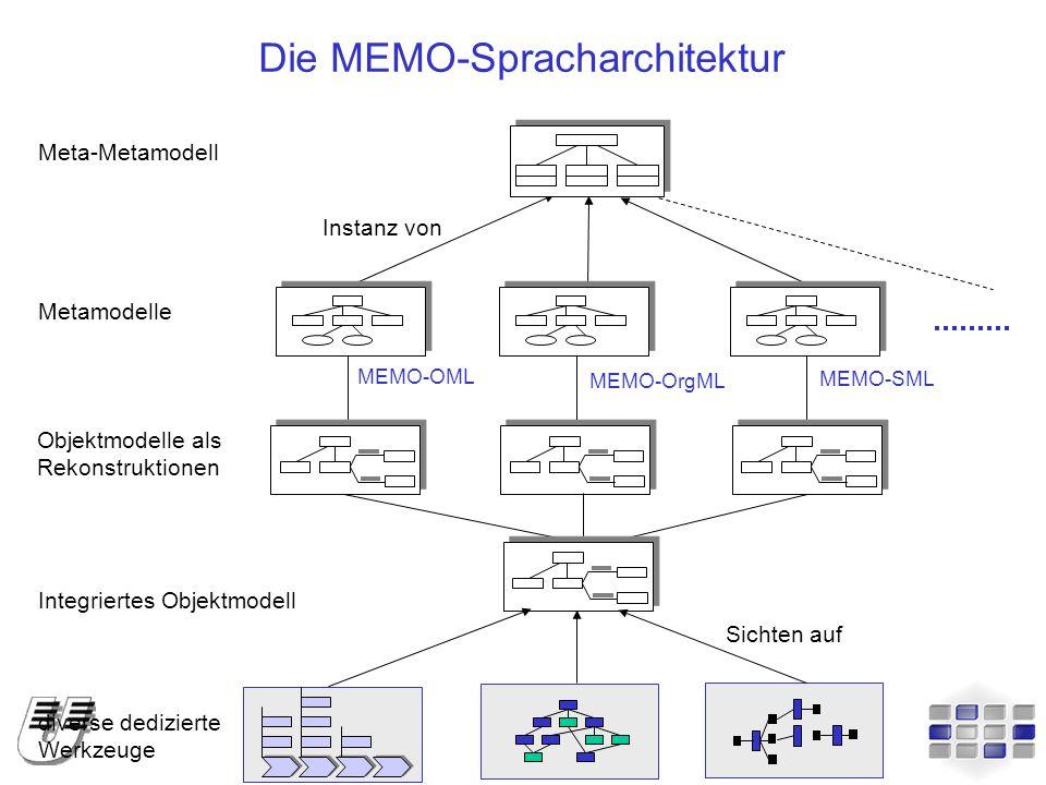 Die MEMO-Spracharchitektur Meta-Metamodell Instanz von Objektmodelle als Rekonstruktionen Integriertes Objektmodell diverse dedizierte Werkzeuge Sicht