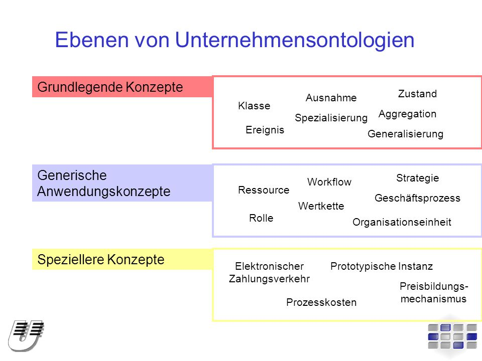 Ebenen von Unternehmensontologien Grundlegende Konzepte Generische Anwendungskonzepte Speziellere Konzepte Elektronischer Zahlungsverkehr Prozesskoste